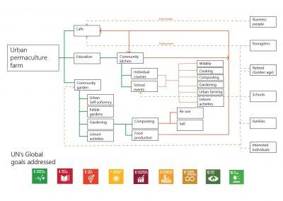 Coloured diagram chart.